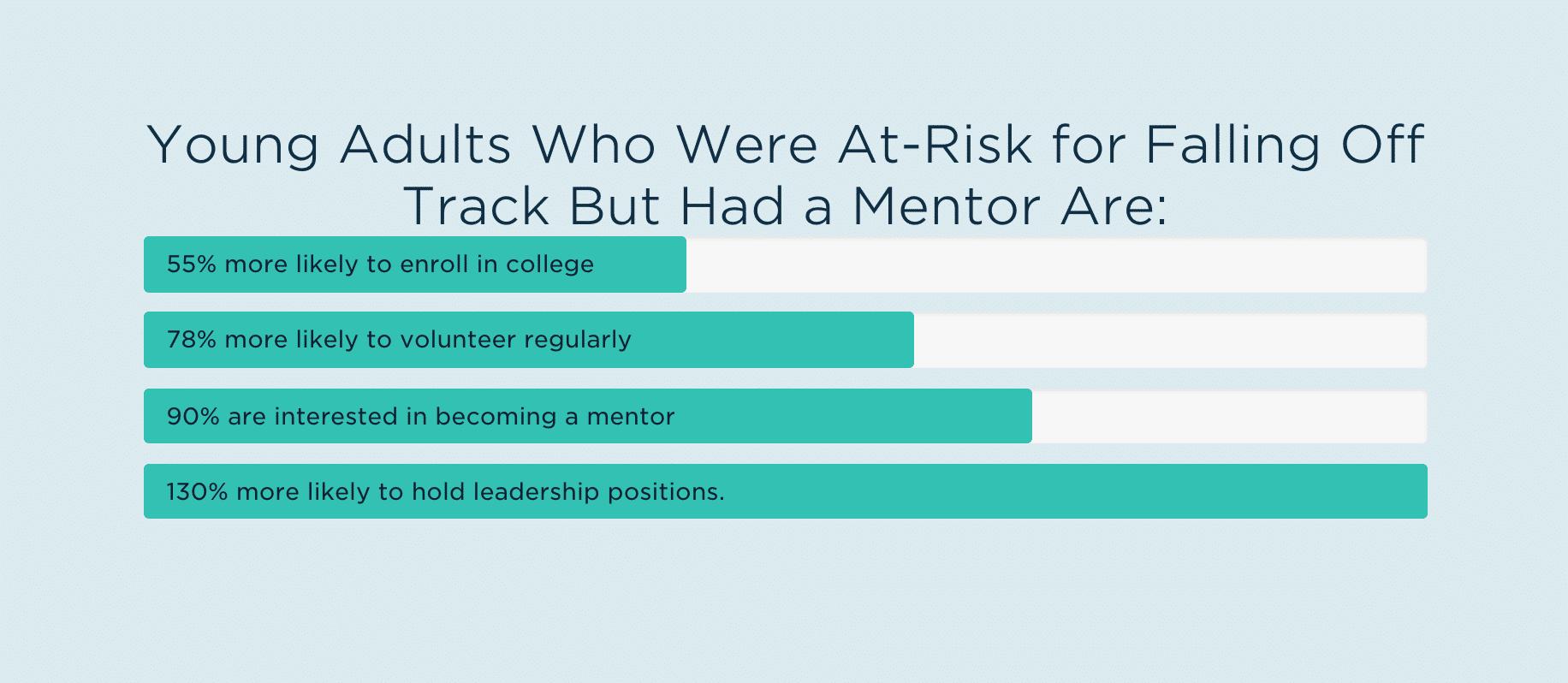 Statistics from MENTOR: The National Mentoring Partnership website