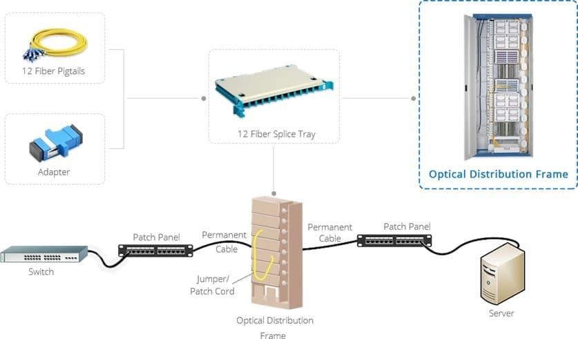 4 Tips for Choosing Passive Optical Distribution Frame